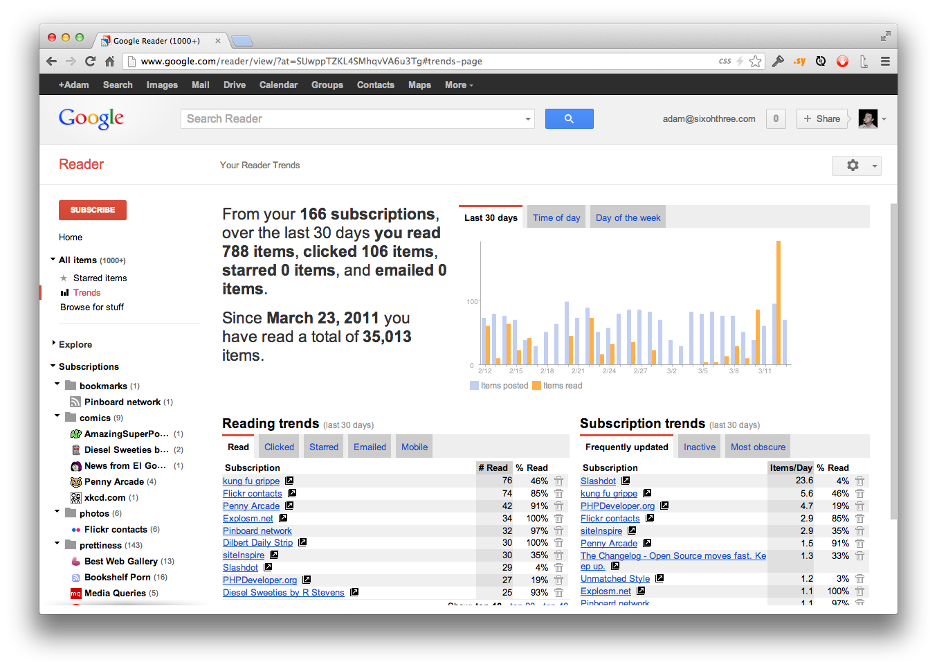 "Google Reader ""Trends"" page"
